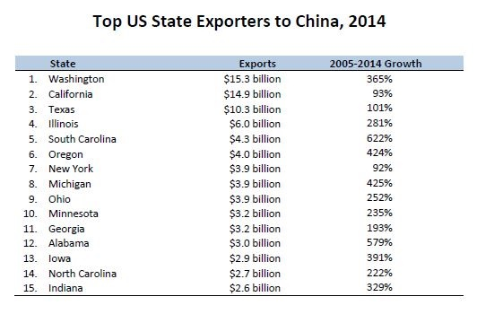 USCBC State Export Report: China Third Largest Export Market