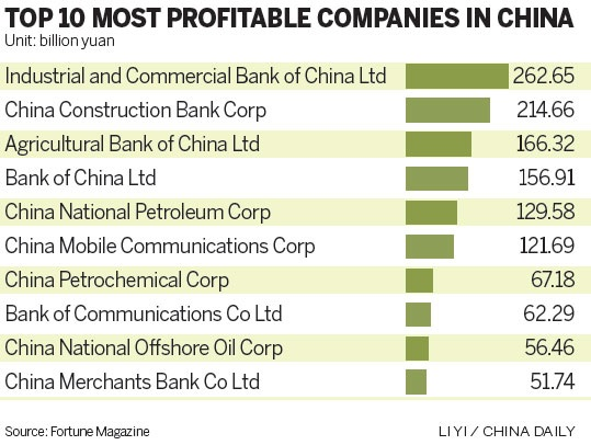 chinese state owned enterprises Jin jiang is one of the world's biggest hotel groups, managing five-star properties across china, a budget motel chain and a travel agency it is also a state-owned enterprise (soe), controlled.