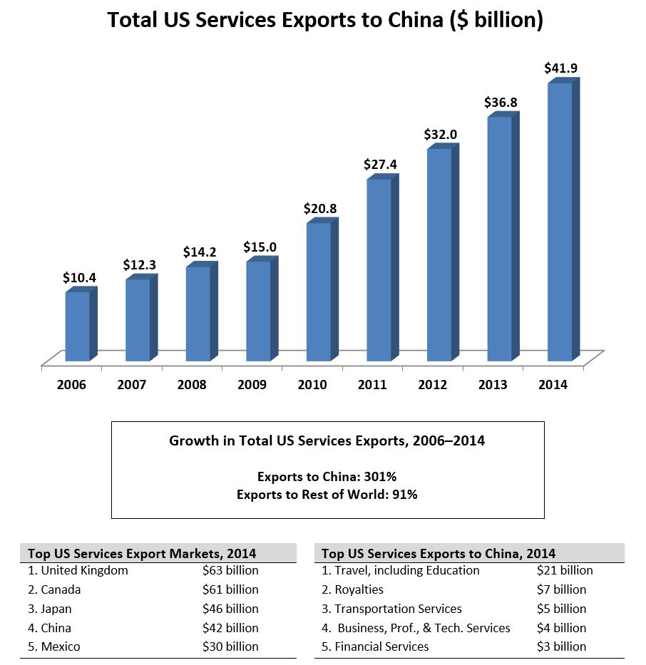 Shanghai Light Industrial Products Import And Export Corporation: US State Exports To China (2006-2015)