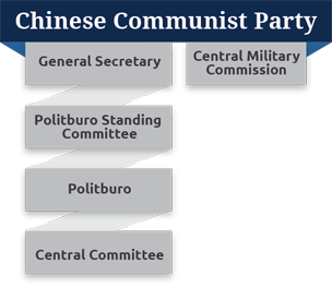 Chinese Government | US China Business Council