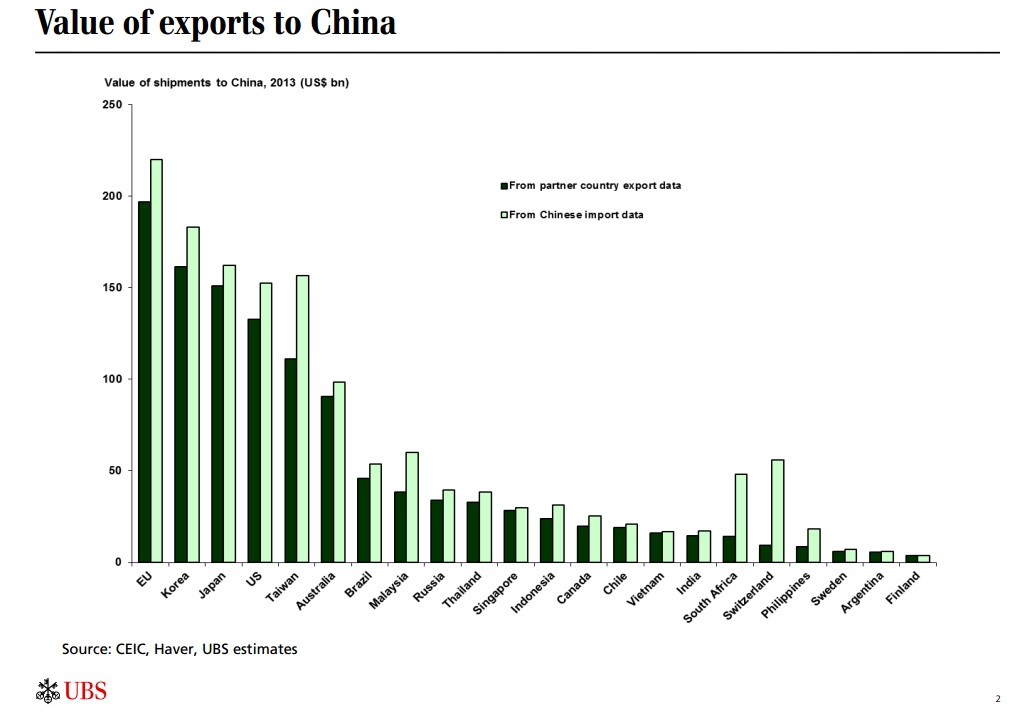 Value of exports to China by country | US-China Business Council