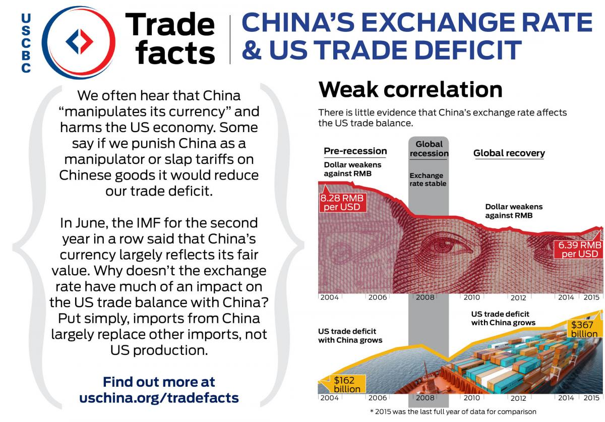 Trade Facts | US-China Business Council
