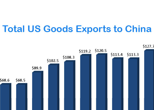 US Exports to China | US-China Business Council