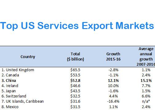US Exports to China | US-China Business Council