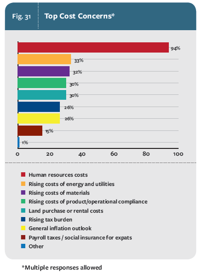 USCBC 2014 China Business Environment Survey Results | US